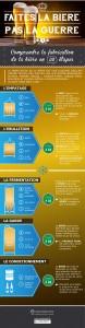Infographie fabrication de la bière